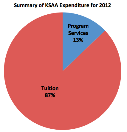 Summary of expenditure for 2012